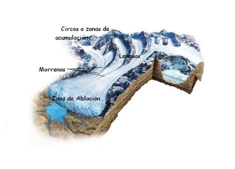 Glaciar dibujo