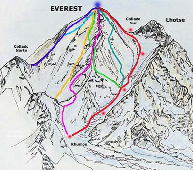 Ruta Everest Messner