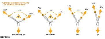 Triángulo fuerzas y cargas