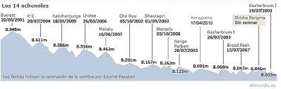 Los 14 ochomiles-Montañero Cima