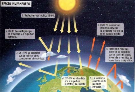 Atmósfera-gases invernadero