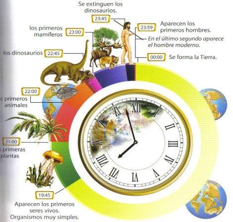 Tiempo geológico-Tierra