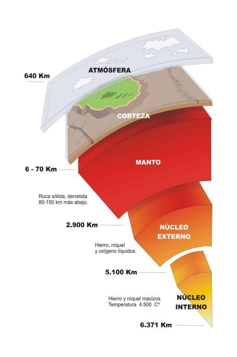 Tierra perfil