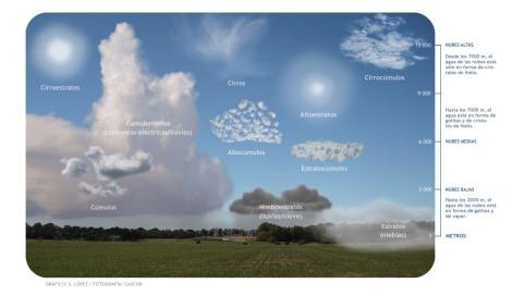 Tipos de nubes (Fotografía tomada de López y Cascor)